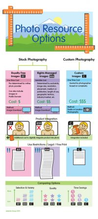 Photo resource option infographic